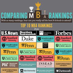 Comparing-MBA-rankingThumb